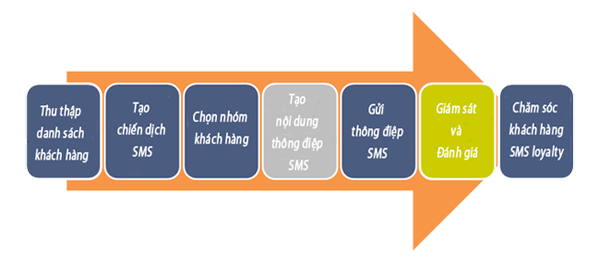 quy-trinh-sms-marketing