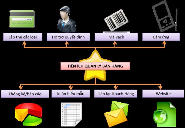 Lập trình phần mềm quản lý