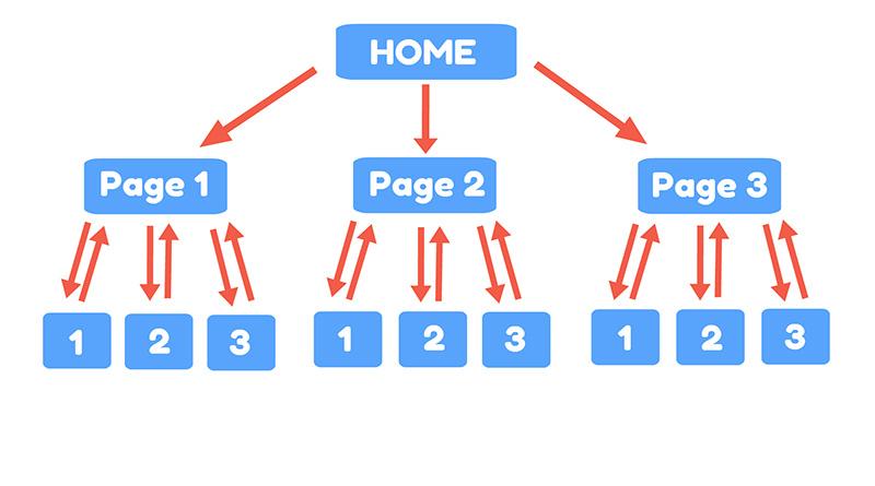 6 dữ liệu khách hàng cần chuẩn bị khi thiết kế website
