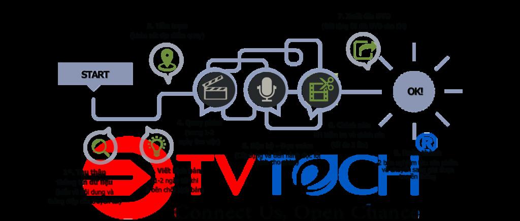 Quay phim quảng cáo TVC