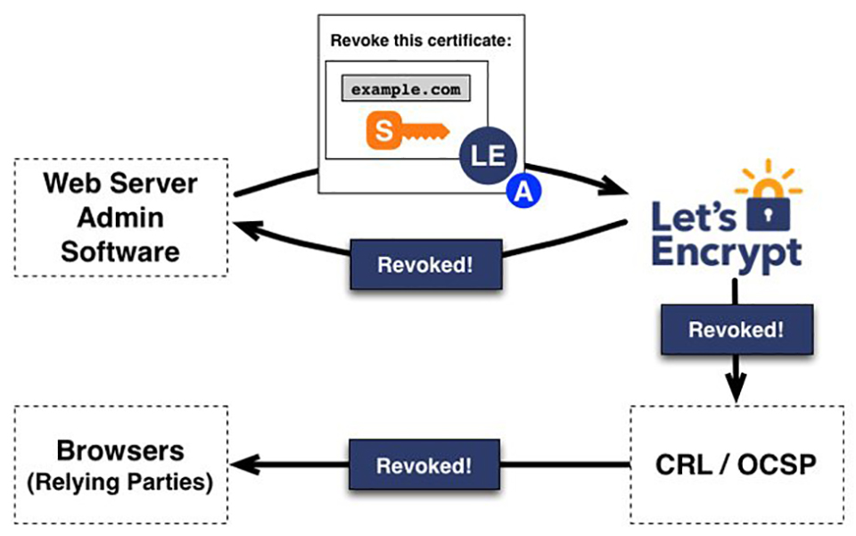 Lets-Encrypt sẽ hết hạn